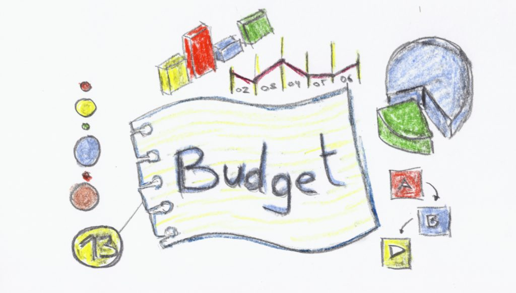 Die Budget Methode